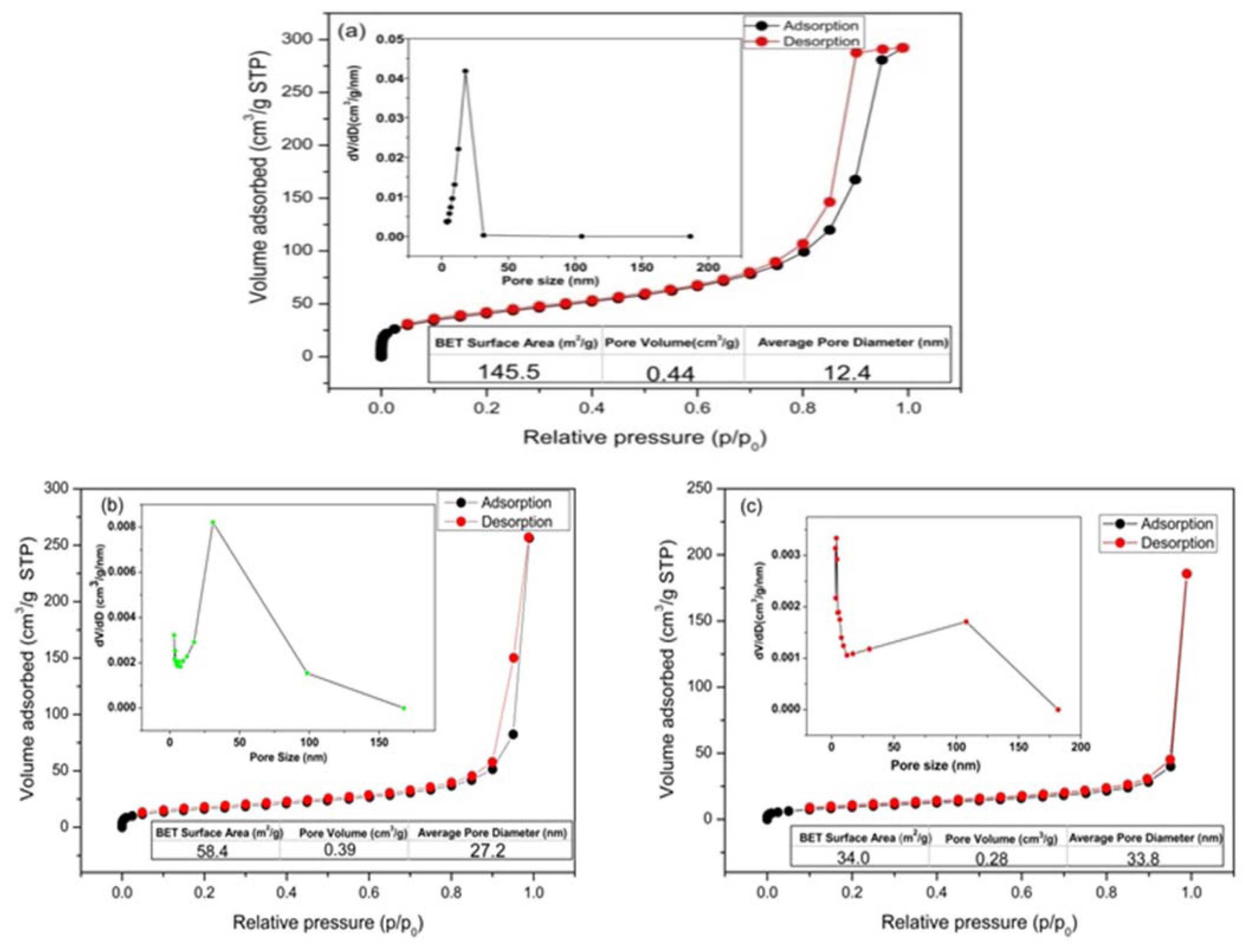 Preparation of Silica Nanoparticles via Two-Step Process