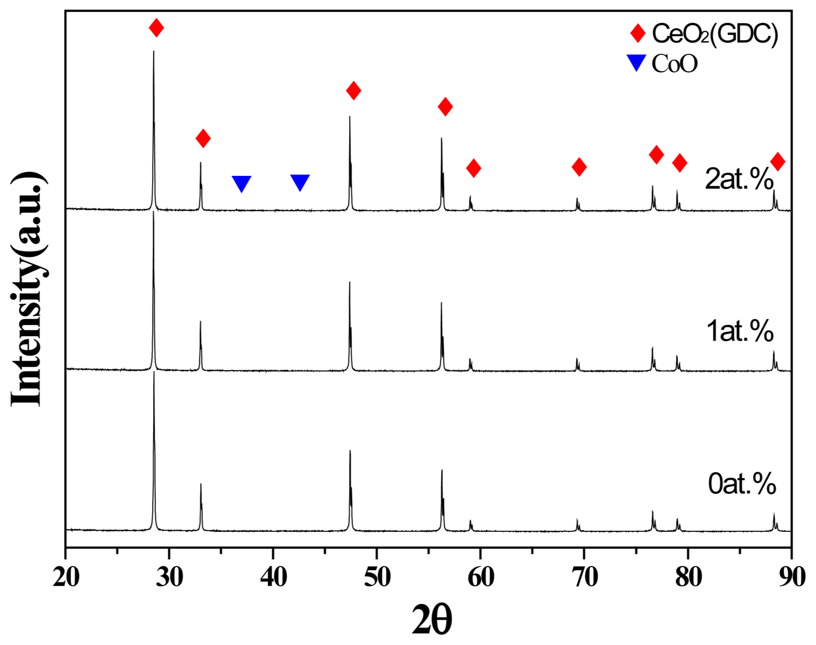 b32a8c54ae Effects of Co-doping on Densification of Gd-doped CeO2 Ceramics and ...