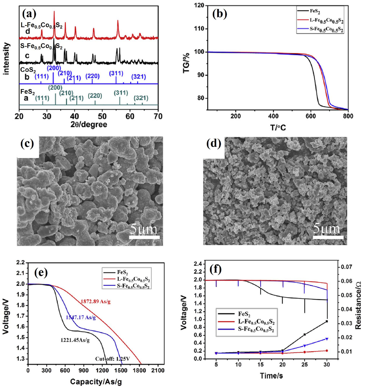 Recent Progress in Cathode Materials for Thermal Batteries